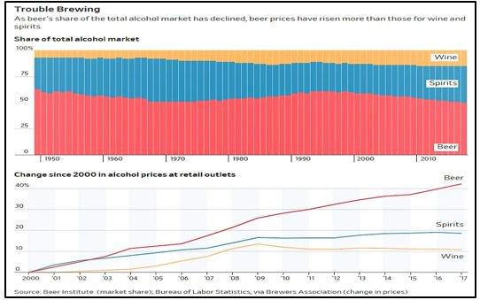 Share of the Total Alcohol Market Chart