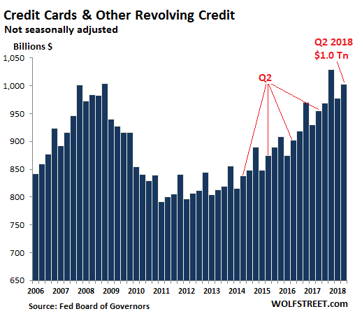 A Special Note About The Records In Credit Card Balances 103 Trillion Q4 2017 Had Been An All Time Record Finally Beating Of