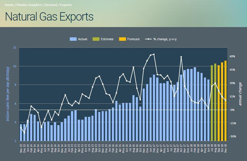 September 2018 Natural Gas Demand Overview And Forecast