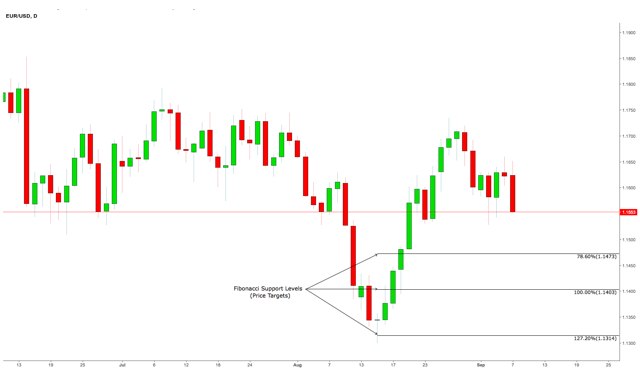 EUR/USD Daily Chart
