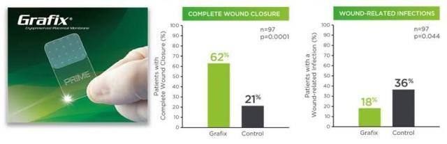 https://parentsguidecordblood.org/sites/default/files/10/images/Grafix-clinical-outcomes%281%29.jpg