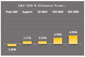 sp500 markers
