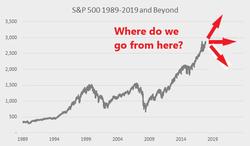 market direction