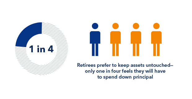 Retirees prefer to keep their assets untouched