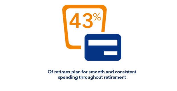Retirees more often plan to spend consistently—increasing with age