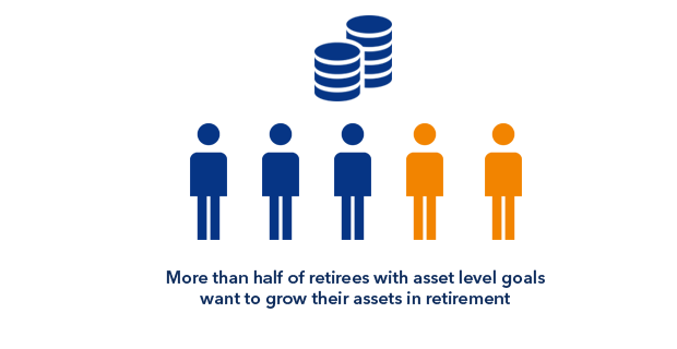 Retirees retain their accumulation mindset
