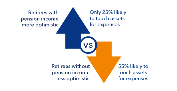Retirees with pension income less likely to spend down. Because they don