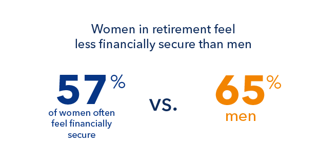 Men and women approach finances in retirement differently, and mostly for good reason