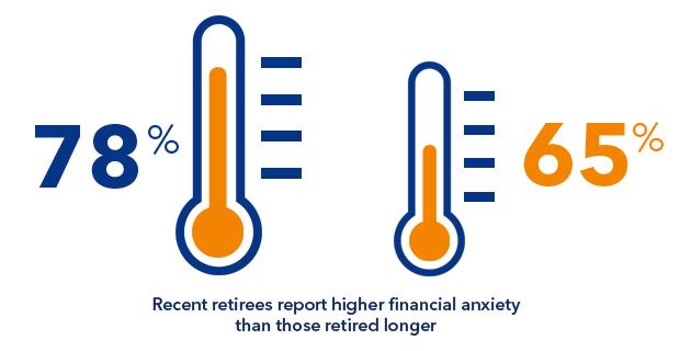 Recent retirees are less optimistic