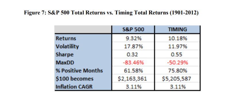 Looking Into A Quantitative Approach To Tactical Asset Allocation