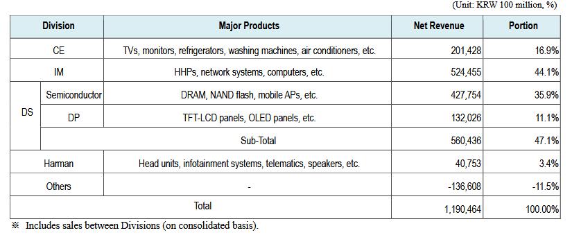 Samsung Electronics A Long Term Buy Samsung Electronics Co Ltd