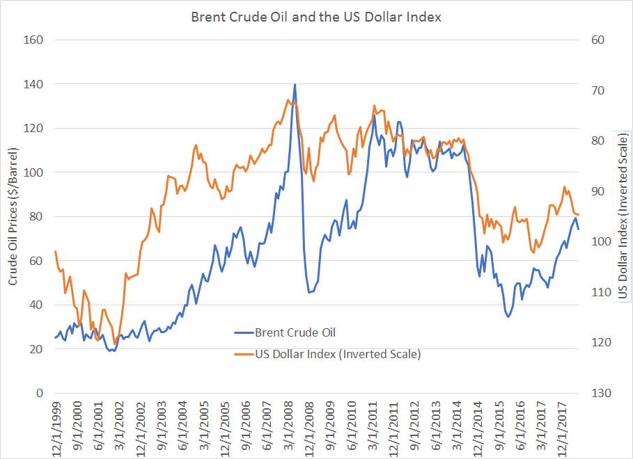 Does The Dollar Drive Oil Prices? | Seeking Alpha