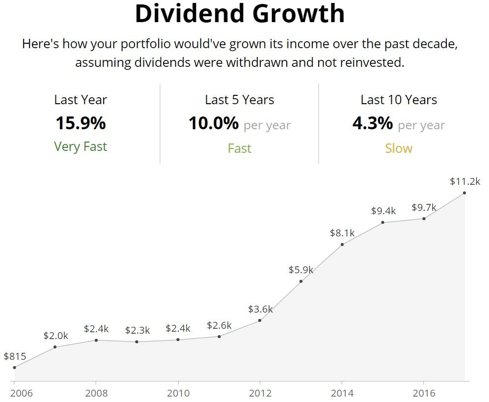 Dividend sensei 39 s portfolio update 50 the best 5 high yield monthly paying dividend stocks to - High div stocks ...