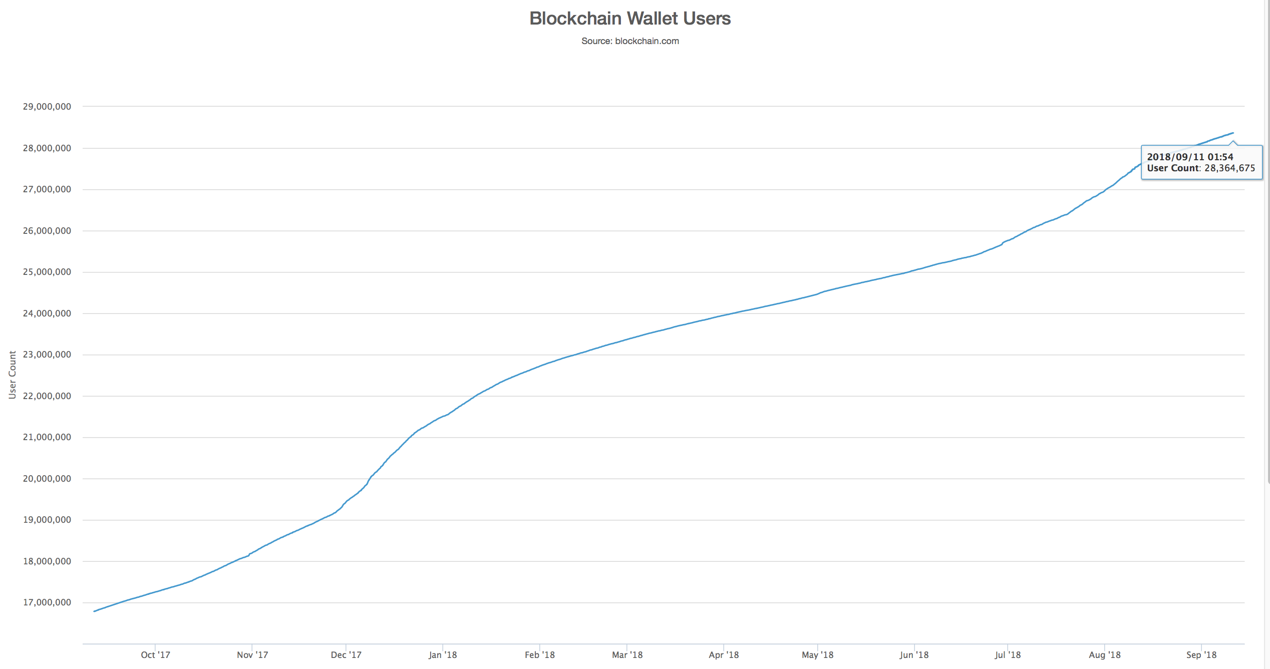 Bitcoin: Widespread Adoption Could Drive Prices Much Higher