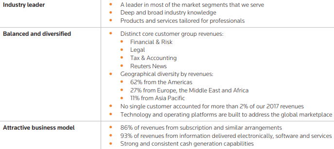 Thomson Reuters: In-Depth Financial Analysis Of The
