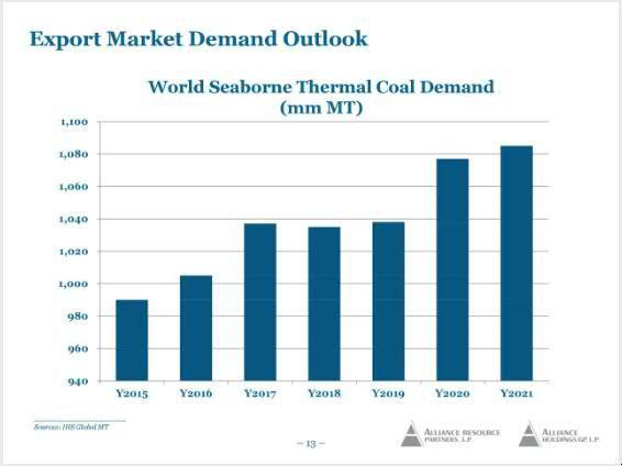 COAL demand