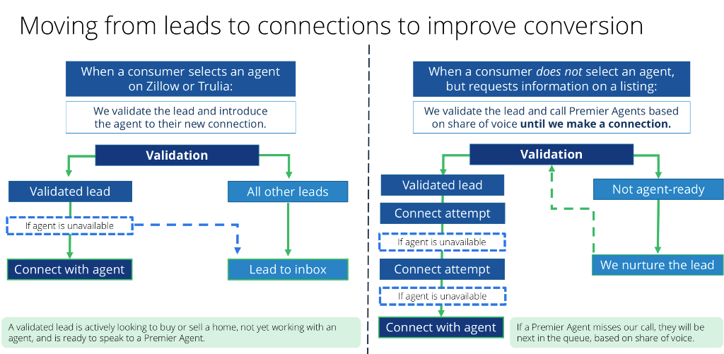 Opcity, Lead Conversion, And The Journey Down The Funnel - News