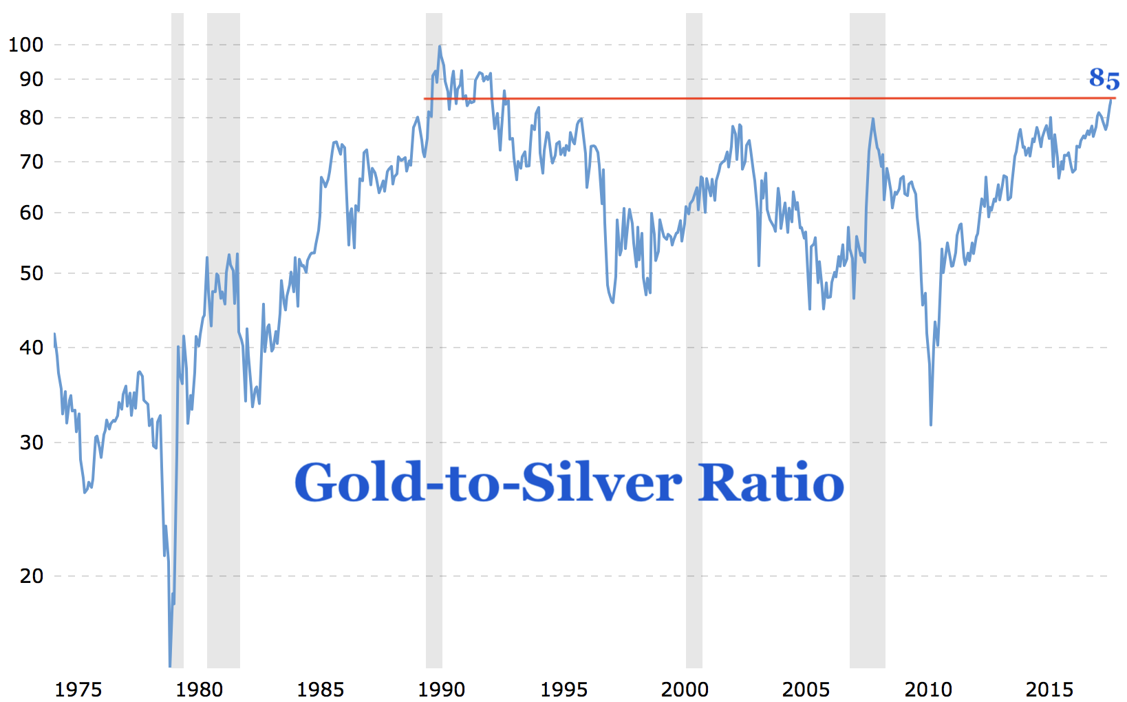 Gold To Silver Ratio Spikes Highest