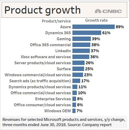 At 850 Billion Can Microsoft Still Grow Like It Used To