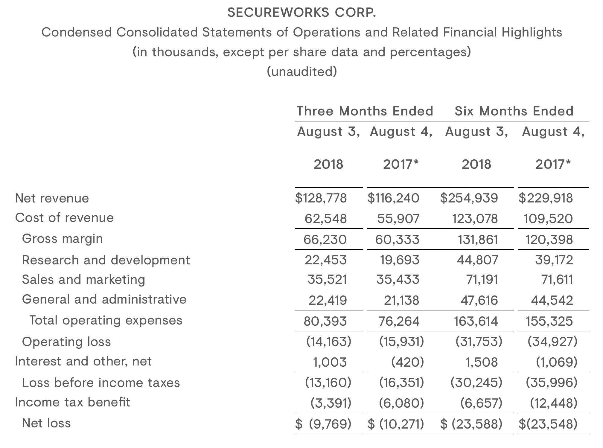 SecureWorks: Better Off Investing Elsewhere - SecureWorks