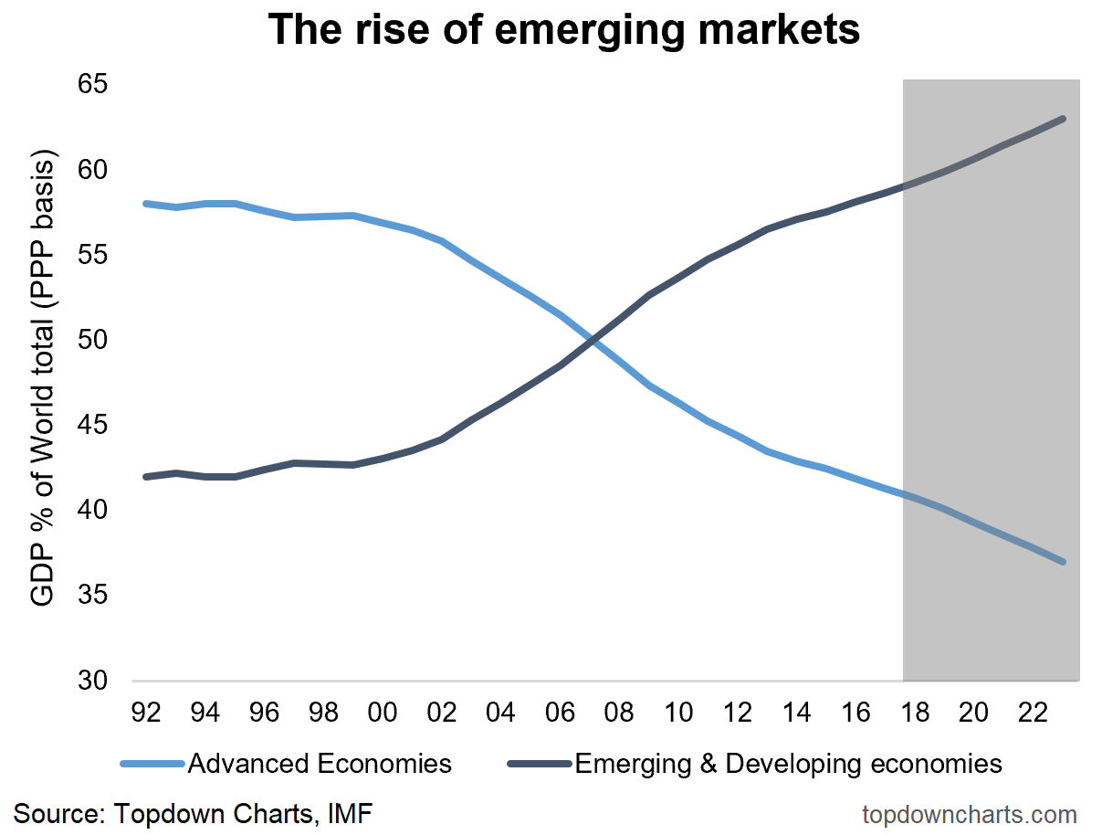 3 charts on emerging vs developed market equity allocations