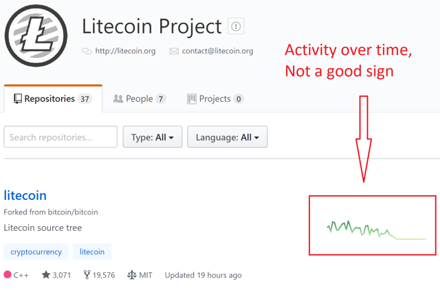litecoin activity
