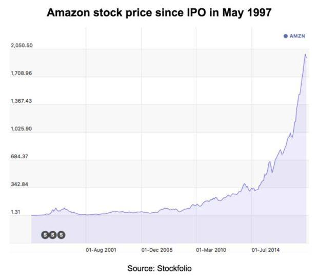 Amazon stock gains since ipo