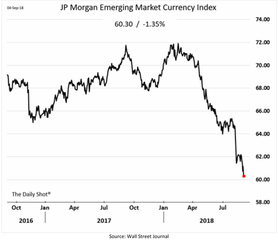 JP Morgan Emerging Market Currency Index Chart