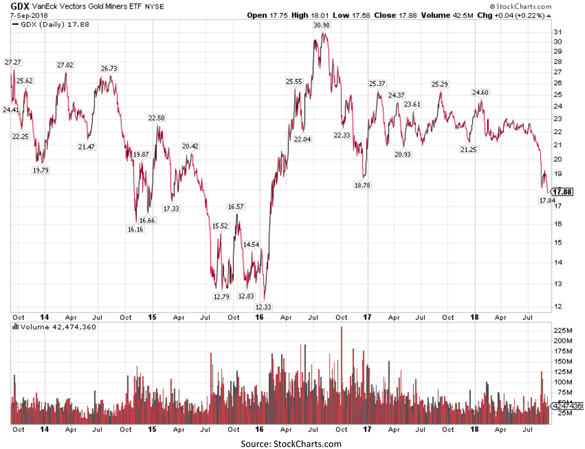 Gold Miners Exchange Traded Fund Chart