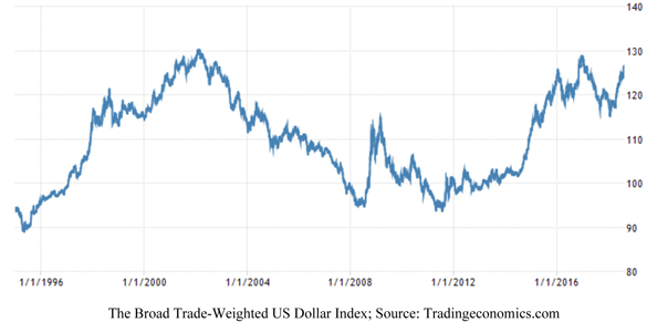 Broad Trade-Weighted Dollar Index Chart