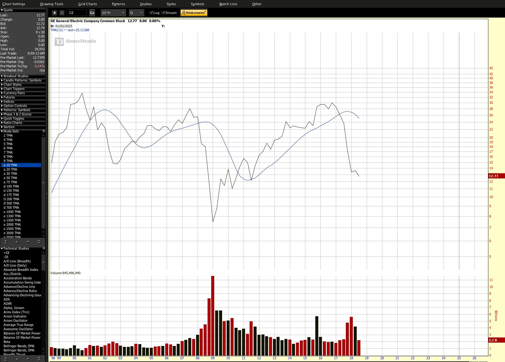 The Dow A Risk Assessment After Ge Whats Next Caterpillar