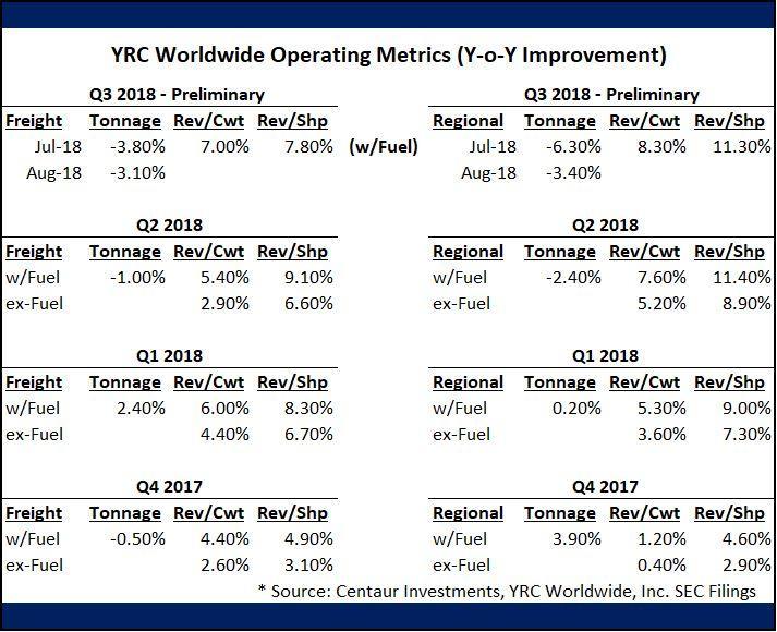 YRC Worldwide: Shares Down After Deutsche Bank Upgrade - YRC