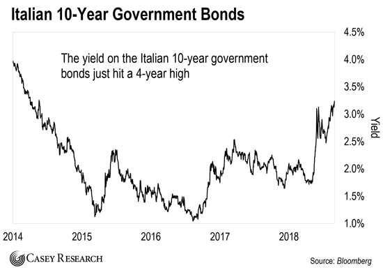 Image result for italy bank stocks
