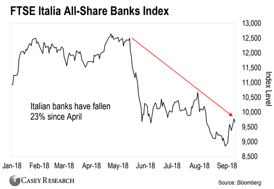 Image result for italian banks index