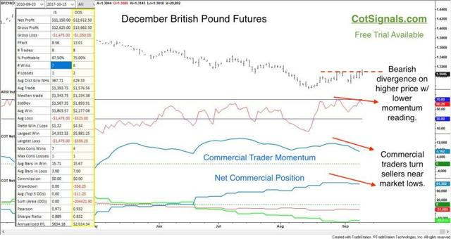 The December British Pound futures should face pressure through the EU Summit on 10/18/2018.