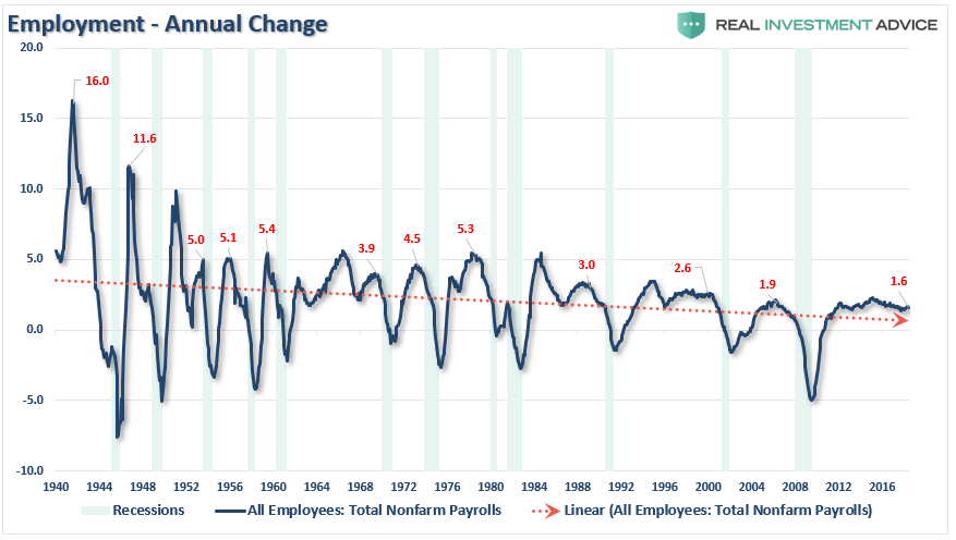 But While This Is A Long Term View Of The Trend Of Employment In The U S What About Right Now The Chart Below Shows Employment From 1999 To Present
