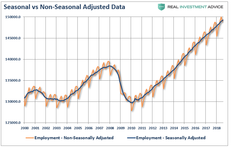 But While Most Economists Focus At Employment Data From One Month To The Next For Clues As To The Strength Of The Economy It Is Actually The Trend Of The