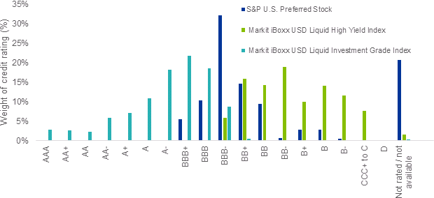 Figure 5: Credit breakdown of preferreds, investment grade, and high yield.