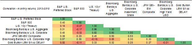 Chart 4: Correlation table
