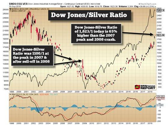 Dow Jones Silver Ratio September 10 2018