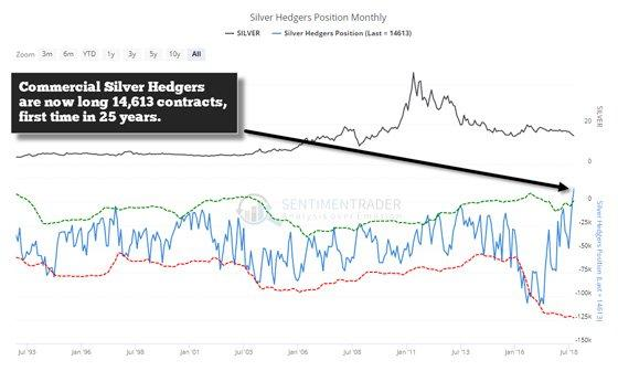 Silver Hedgers Position Monthly