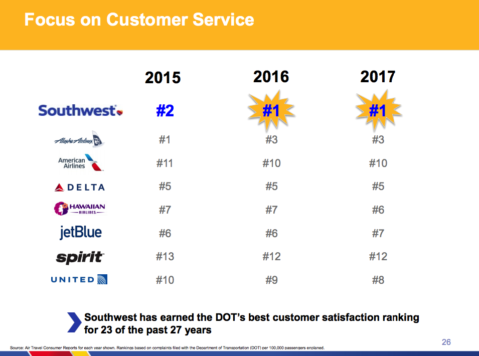 Southwest Airlines Buying Outperformance Southwest Airlines Co