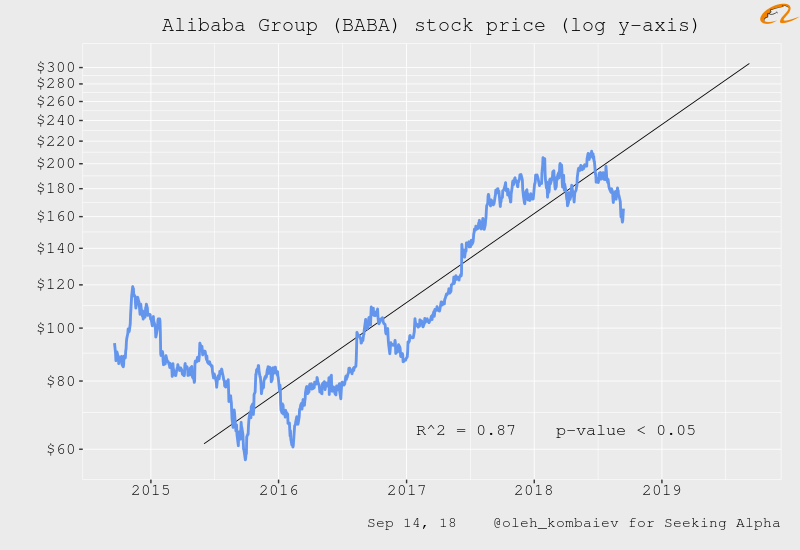 Alibaba Group Valuation Update Nyse Baba Seeking Alpha I own some amazon shares which is mentioned in the video.on today's video we take a look at one of the largest companies in the world #alibaba. alibaba group valuation update nyse