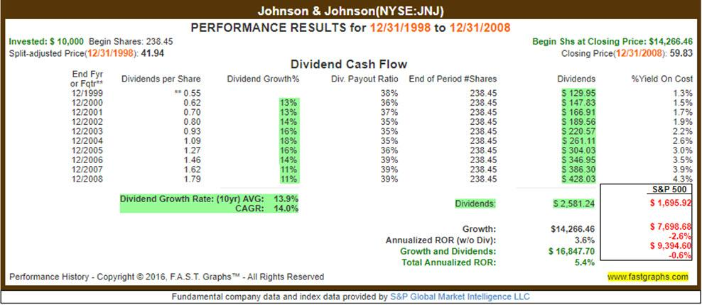 Heres Why Valuation Determines Total Dividend Payments For