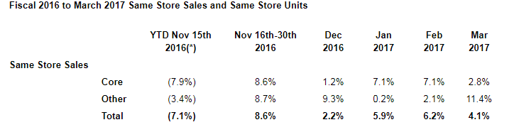 Sears Holdings Sales Improvement At The Cost Of Gross Margins