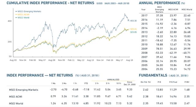 Figure 1: MSCI Emerging Markets Index