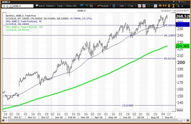 Daily Chart For Adobe