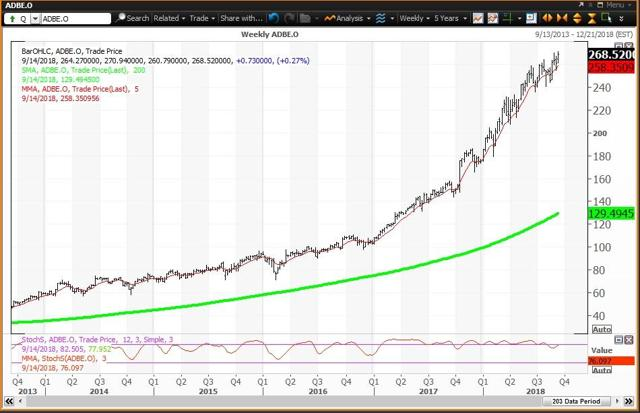 Weekly Chart For Adobe