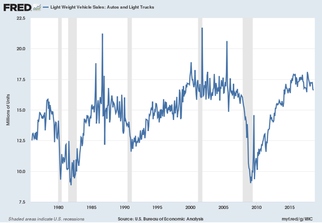 Light Weight Vehicle Sales: Autos and Light Trucks