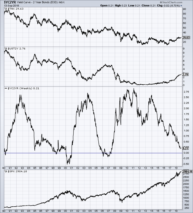 Yield Curve Proxy as of 9-13-18